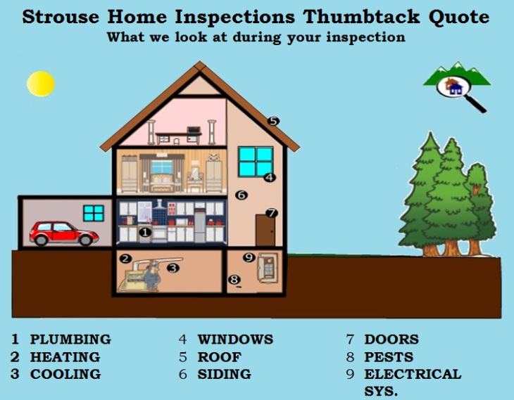 Home Inspection Checklist For What To Expect In Downtown Denver CO